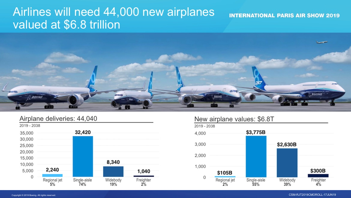 Boeing: to 2039 the fleet of civil airplanes will reach 48400 units. Part 1